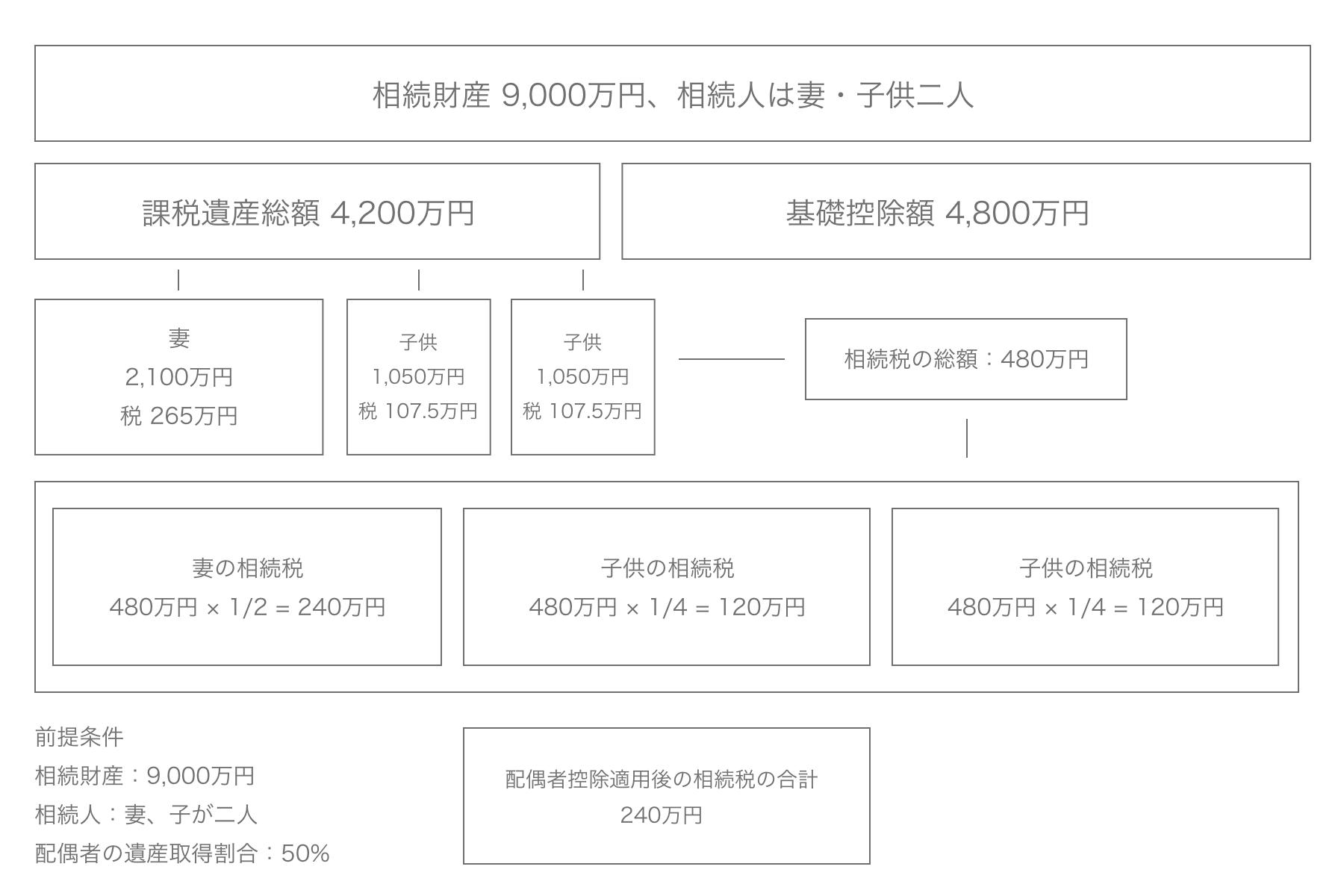 相続財産の計算方法のイラスト