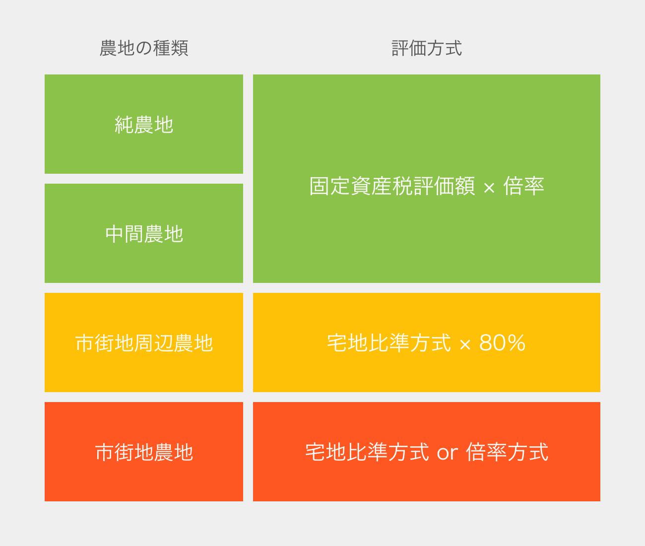 農地の評価方式の図